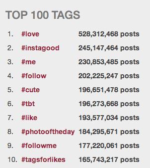 Instagram hashtags mais usadas